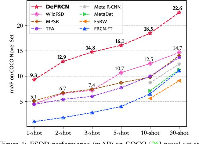 Figure 1 for DeFRCN: Decoupled Faster R-CNN for Few-Shot Object Detection