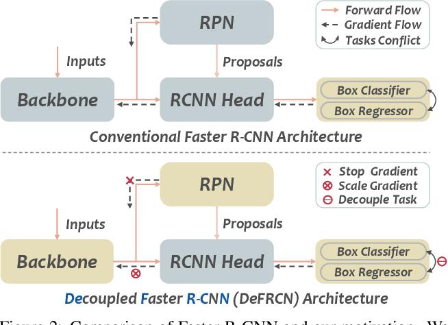 Figure 3 for DeFRCN: Decoupled Faster R-CNN for Few-Shot Object Detection
