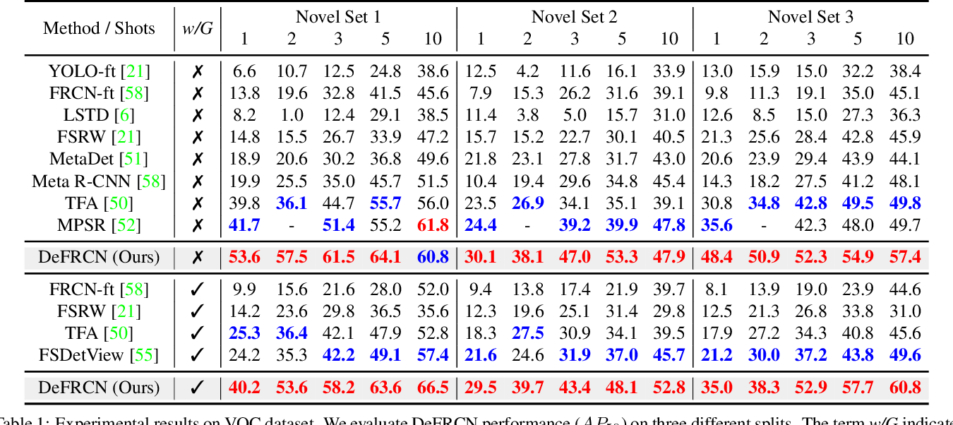 Figure 2 for DeFRCN: Decoupled Faster R-CNN for Few-Shot Object Detection