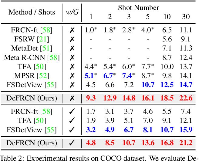 Figure 4 for DeFRCN: Decoupled Faster R-CNN for Few-Shot Object Detection