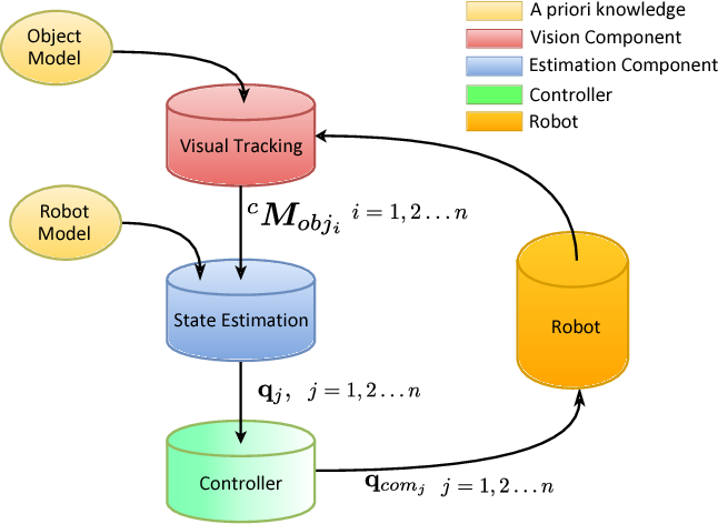Figure 2 from Vision-guided state estimation and control of robotic