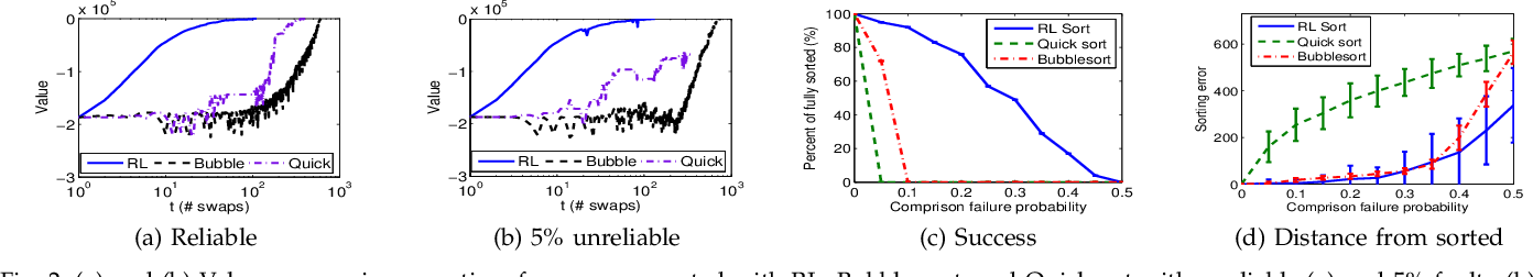 Figure 2 for Resilient Computing with Reinforcement Learning on a Dynamical System: Case Study in Sorting