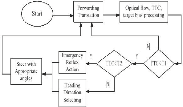 Figure 2 from obstacle avoidance based on optical flow for mobile navigation strategy using optical flow ccuart Choice Image