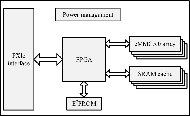 what is emmc interface