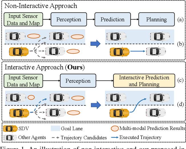 Figure 1 for End-to-End Interactive Prediction and Planning with Optical Flow Distillation for Autonomous Driving
