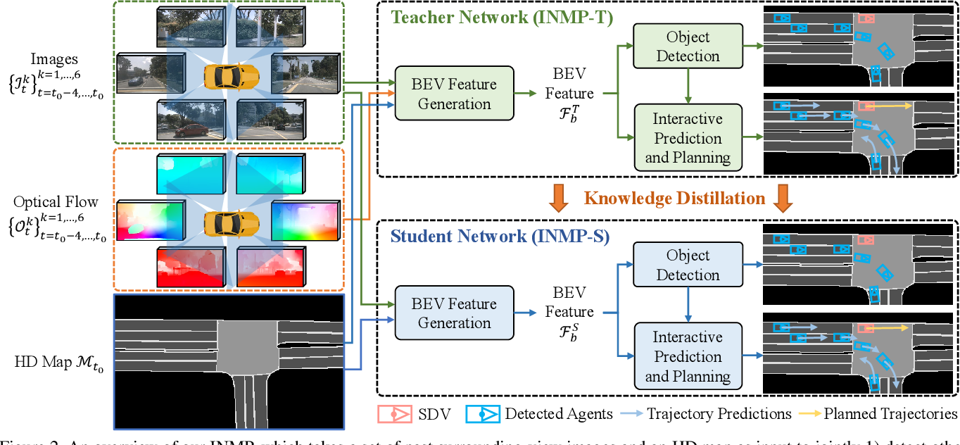 Figure 3 for End-to-End Interactive Prediction and Planning with Optical Flow Distillation for Autonomous Driving