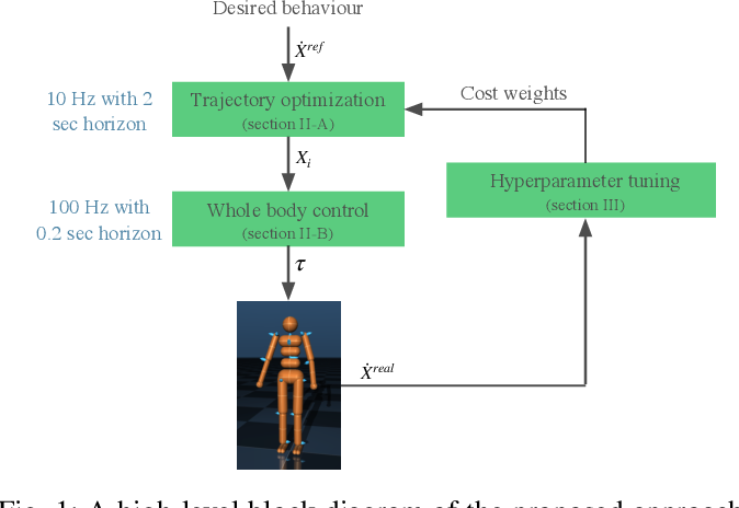 Figure 1 for Trajectory Optimization for Robust Humanoid Locomotion with Sample-Efficient Learning