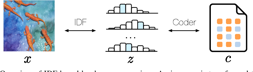 Figure 1 for Integer Discrete Flows and Lossless Compression