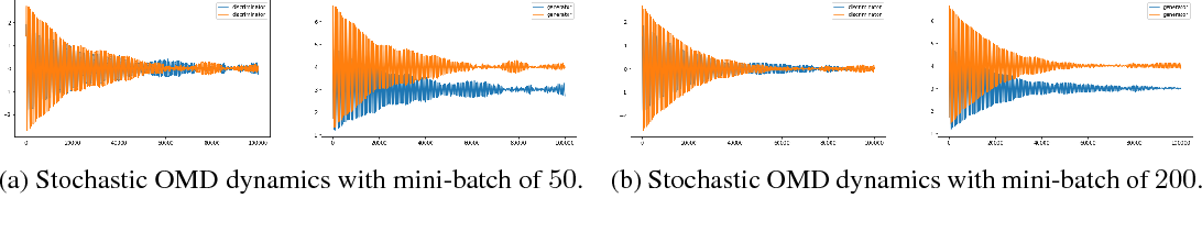 Figure 2 for Training GANs with Optimism