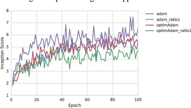 Figure 4 for Training GANs with Optimism