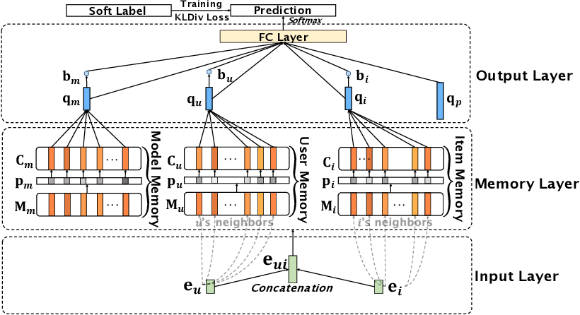 Figure 4 for NeuSE: A Neural Snapshot Ensemble Method for Collaborative Filtering