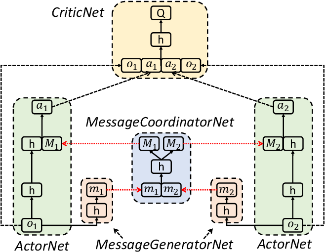 Figure 1 for Learning Multi-agent Communication under Limited-bandwidth Restriction for Internet Packet Routing