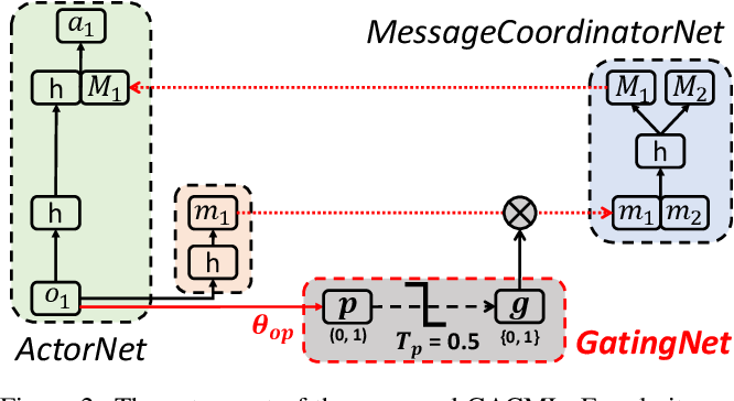 Figure 3 for Learning Multi-agent Communication under Limited-bandwidth Restriction for Internet Packet Routing