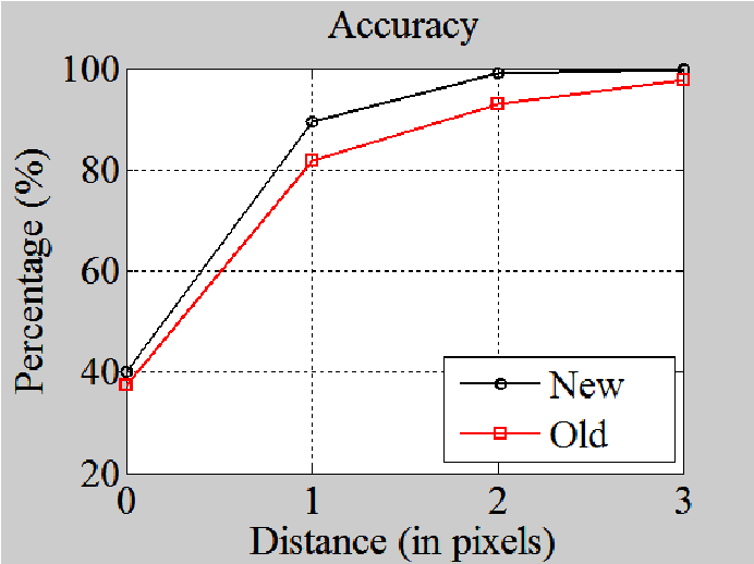 Color lesion boundary detection using live wire - Semantic Scholar