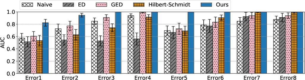 Figure 3 for Kernel Mean Embeddings of Von Neumann-Algebra-Valued Measures