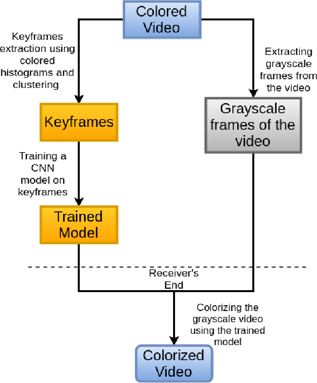 Figure 1 for Video Colorization using CNNs and Keyframes extraction: An application in saving bandwidth