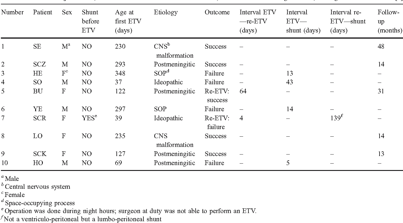 Analysis Of The Success And Failure Of Endoscopic Third