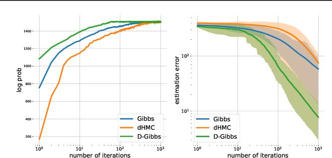 Figure 4 for Deterministic Gibbs Sampling via Ordinary Differential Equations