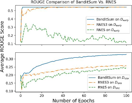 Figure 4 for BanditSum: Extractive Summarization as a Contextual Bandit