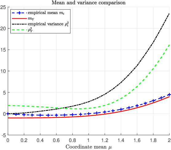 Figure 1 for Adversarially Robust Classification based on GLRT