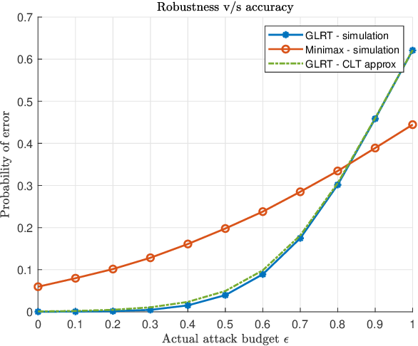 Figure 2 for Adversarially Robust Classification based on GLRT