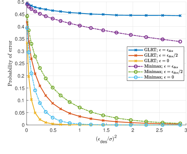 Figure 3 for Adversarially Robust Classification based on GLRT