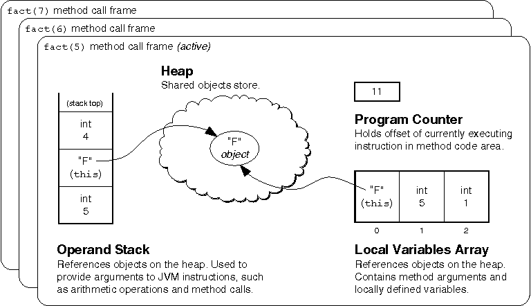 Figure 1-6 from Finch: A System for Evolving Java (Bytecode