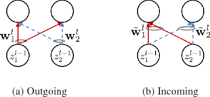 Figure 1 for Automatic Node Selection for Deep Neural Networks using Group Lasso Regularization