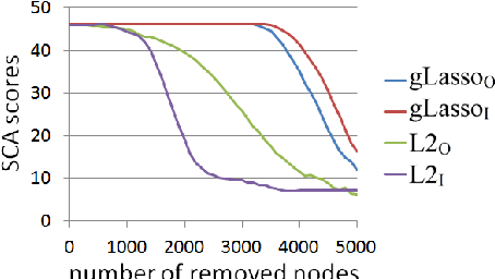 Figure 4 for Automatic Node Selection for Deep Neural Networks using Group Lasso Regularization