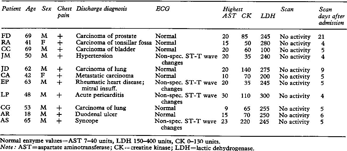 Figure 4 From Clinical Experience With Technetium Ggm Stannous