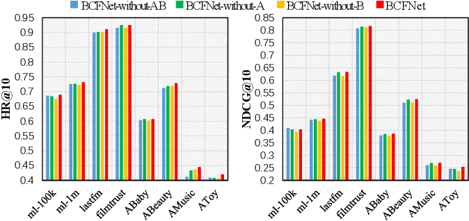 Figure 4 for BCFNet: A Balanced Collaborative Filtering Network with Attention Mechanism