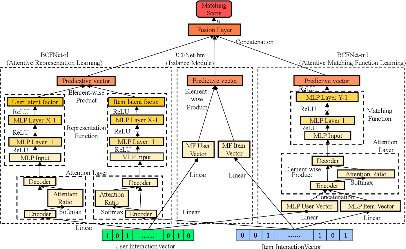 Figure 2 for BCFNet: A Balanced Collaborative Filtering Network with Attention Mechanism