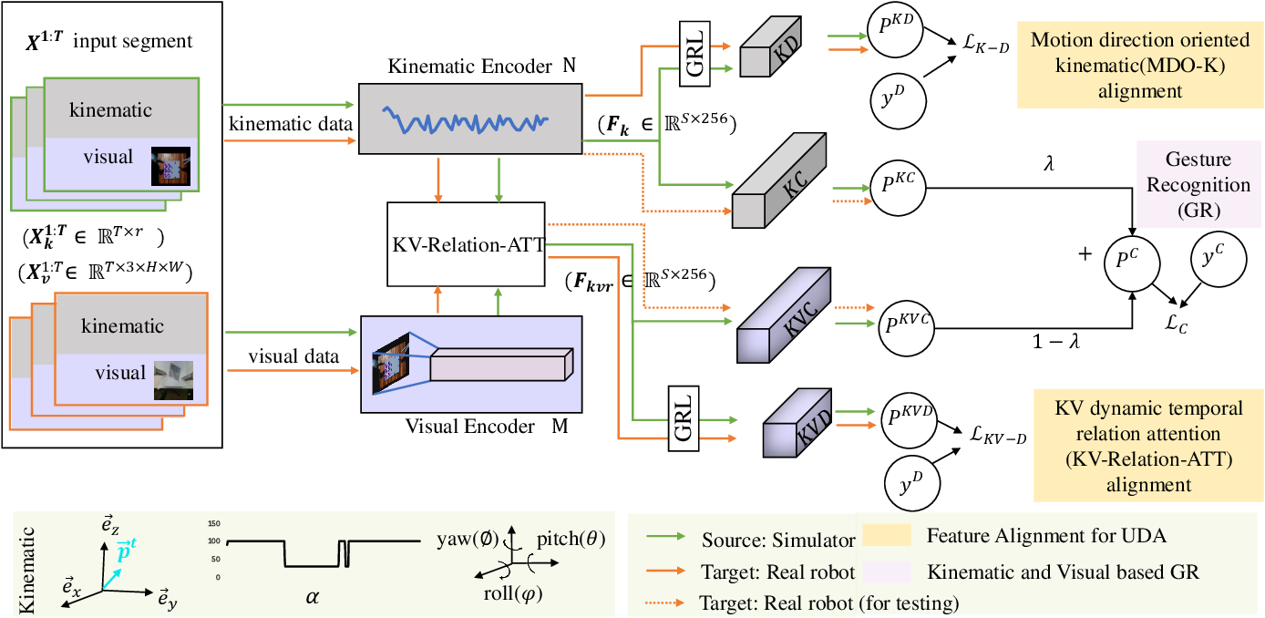 Figure 2 for Domain Adaptive Robotic Gesture Recognition with Unsupervised Kinematic-Visual Data Alignment