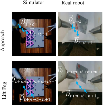 Figure 3 for Domain Adaptive Robotic Gesture Recognition with Unsupervised Kinematic-Visual Data Alignment