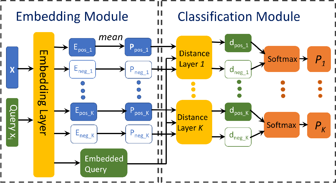 Figure 1 for Prototypical Networks for Multi-Label Learning