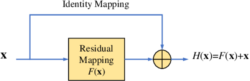 Figure 2 for Quantum neural networks with deep residual learning