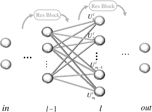 Figure 3 for Quantum neural networks with deep residual learning