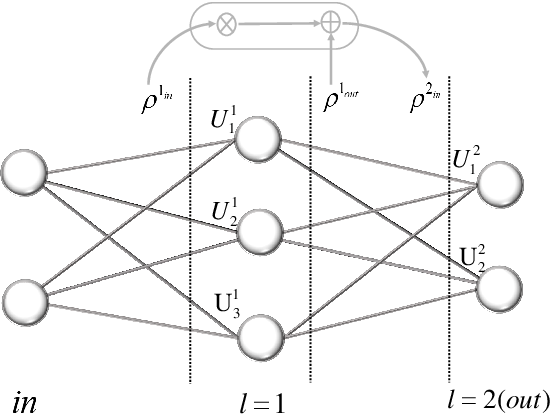 Figure 4 for Quantum neural networks with deep residual learning