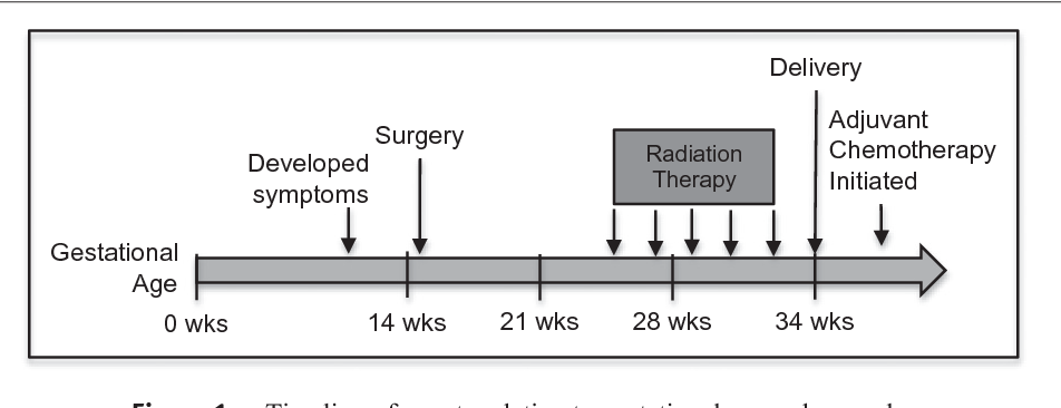 Proton craniospinal irradiation during the third trimester of
