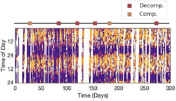 Figure 3 for Late fusion of machine learning models using passively captured interpersonal social interactions and motion from smartphones predicts decompensation in heart failure