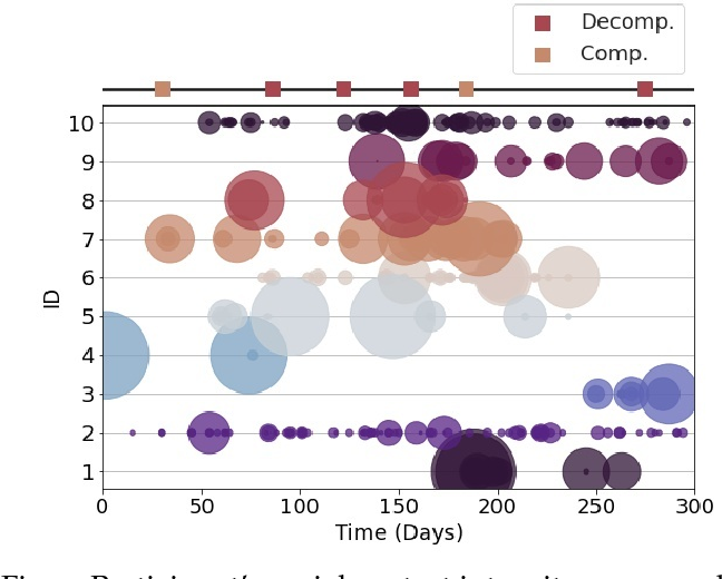 Figure 4 for Late fusion of machine learning models using passively captured interpersonal social interactions and motion from smartphones predicts decompensation in heart failure