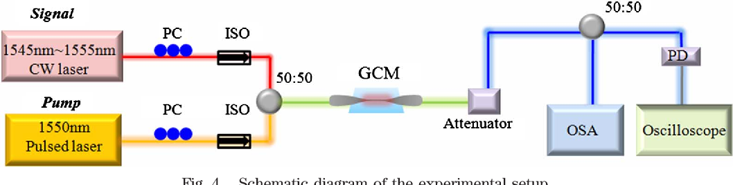 PDF] Generation of cascaded four-wave-mixing with graphene-coated