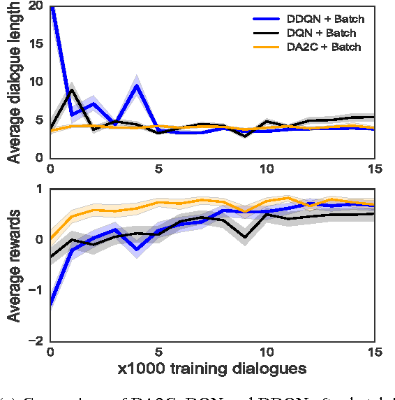 Figure 3 for Policy Networks with Two-Stage Training for Dialogue Systems