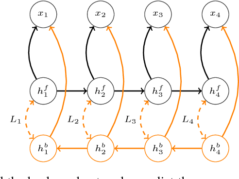 Figure 1 for Twin Networks: Matching the Future for Sequence Generation