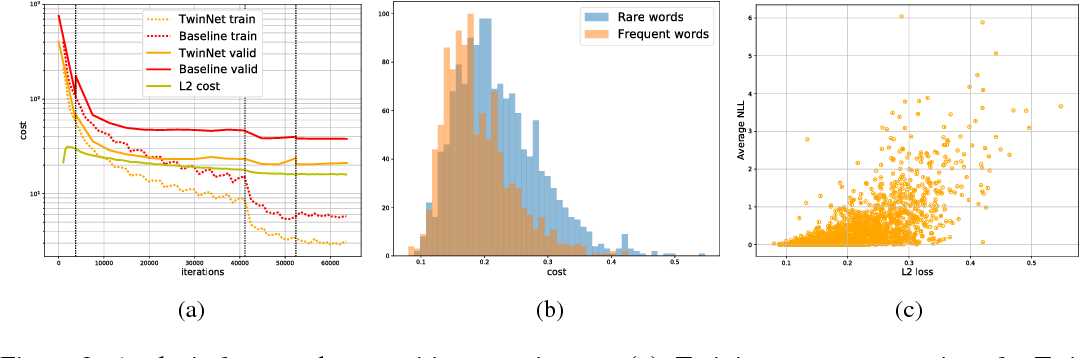 Figure 3 for Twin Networks: Matching the Future for Sequence Generation