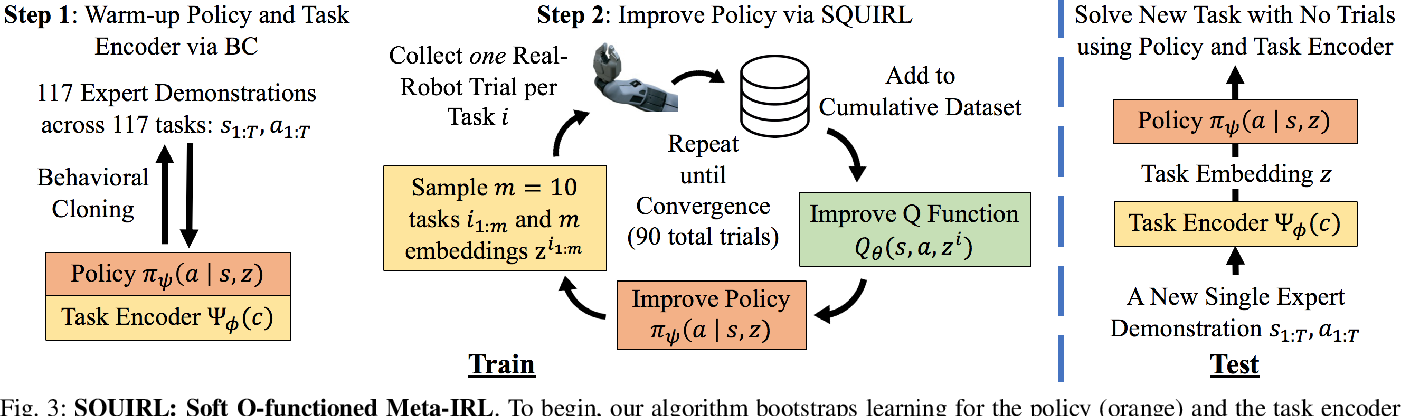 Figure 2 for SQUIRL: Robust and Efficient Learning from Video Demonstration of Long-Horizon Robotic Manipulation Tasks