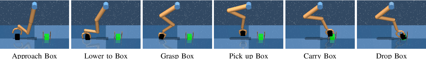 Figure 3 for SQUIRL: Robust and Efficient Learning from Video Demonstration of Long-Horizon Robotic Manipulation Tasks