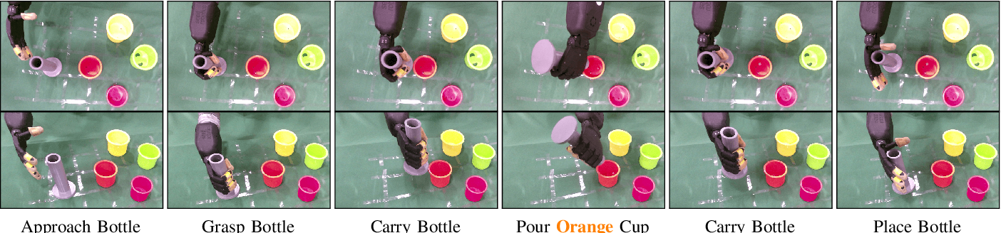 Figure 4 for SQUIRL: Robust and Efficient Learning from Video Demonstration of Long-Horizon Robotic Manipulation Tasks