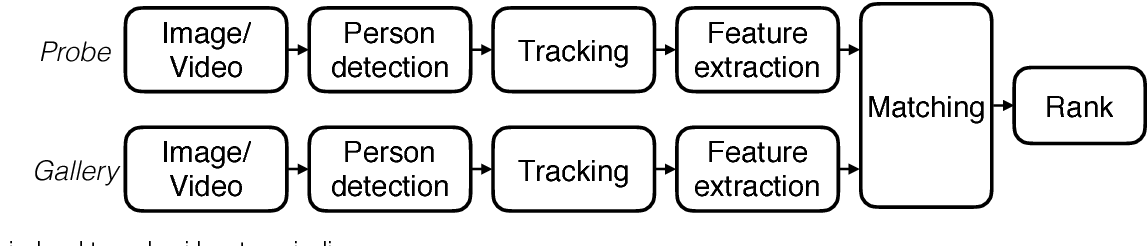 Figure 1 for A Systematic Evaluation and Benchmark for Person Re-Identification: Features, Metrics, and Datasets
