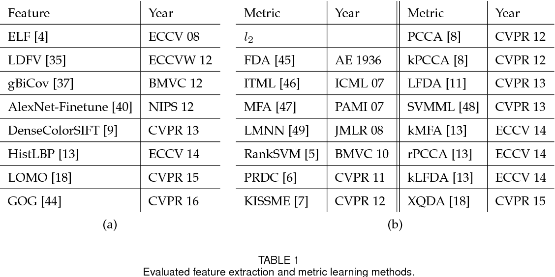 Figure 2 for A Systematic Evaluation and Benchmark for Person Re-Identification: Features, Metrics, and Datasets